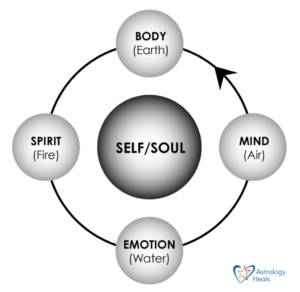 Four Elements Graphic